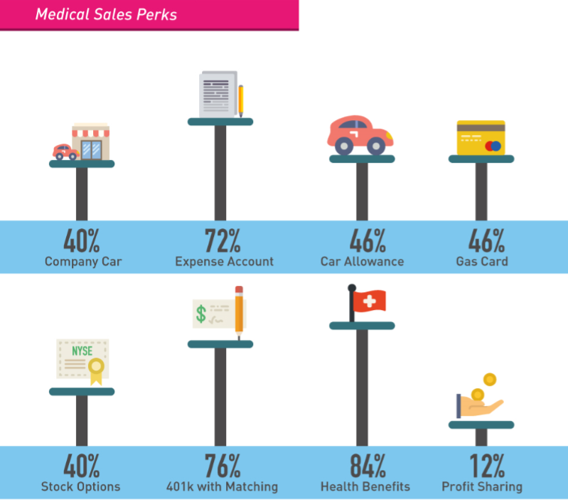 How Much Can Medical Sales People Make? Part 2 (With