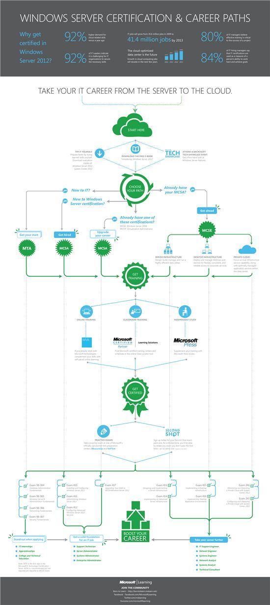 Visual View Of Microsoft Training Certification For Windows Server