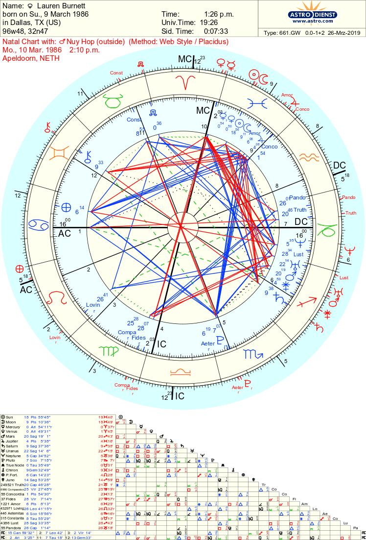 Free Chart   Astrodienst   Free chart, Natal charts, Chart