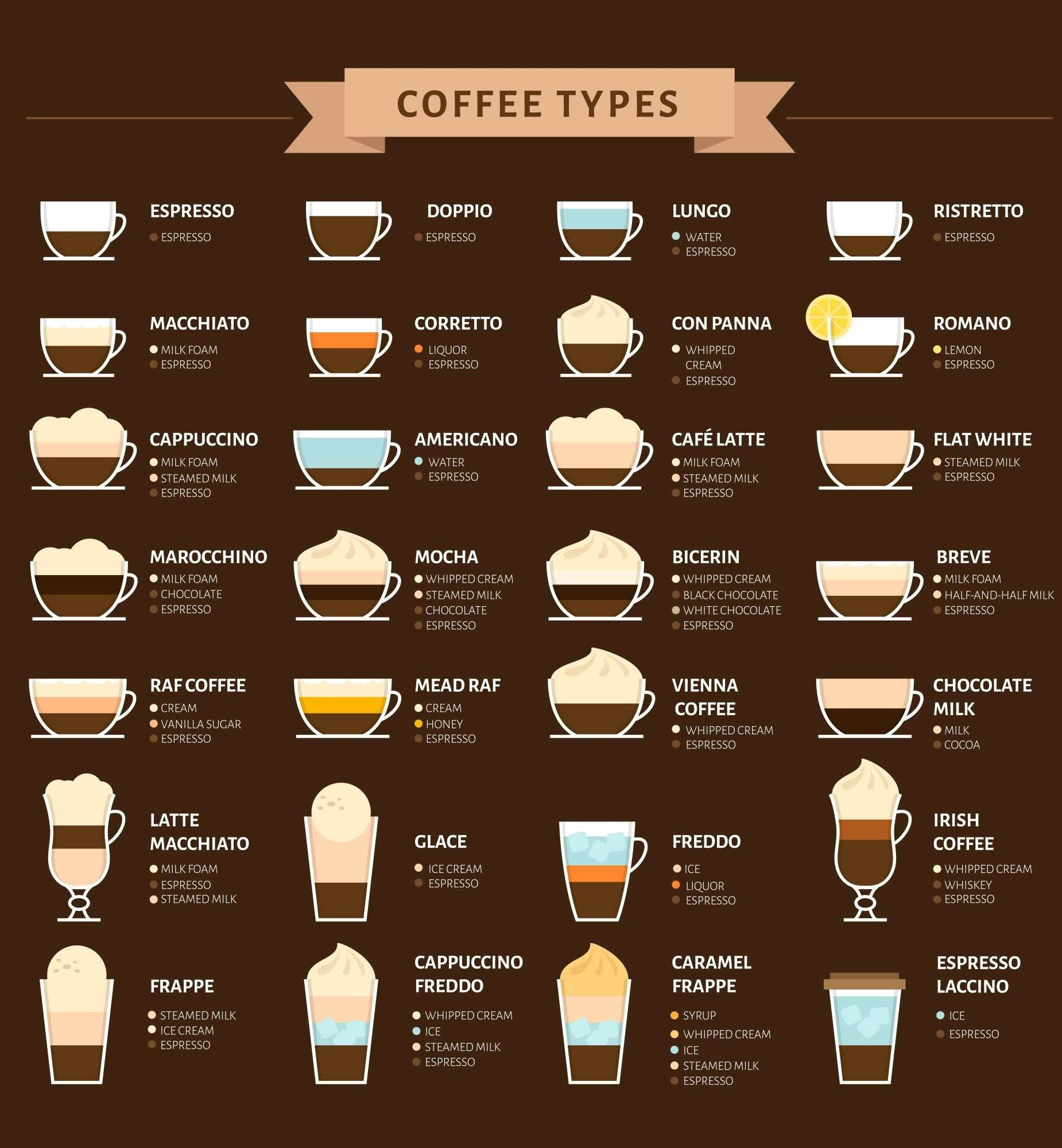 28 Of The Most Common Types Of Coffee Drinks And Their Composition Resep Kopi Pecinta Kopi Resep Minuman