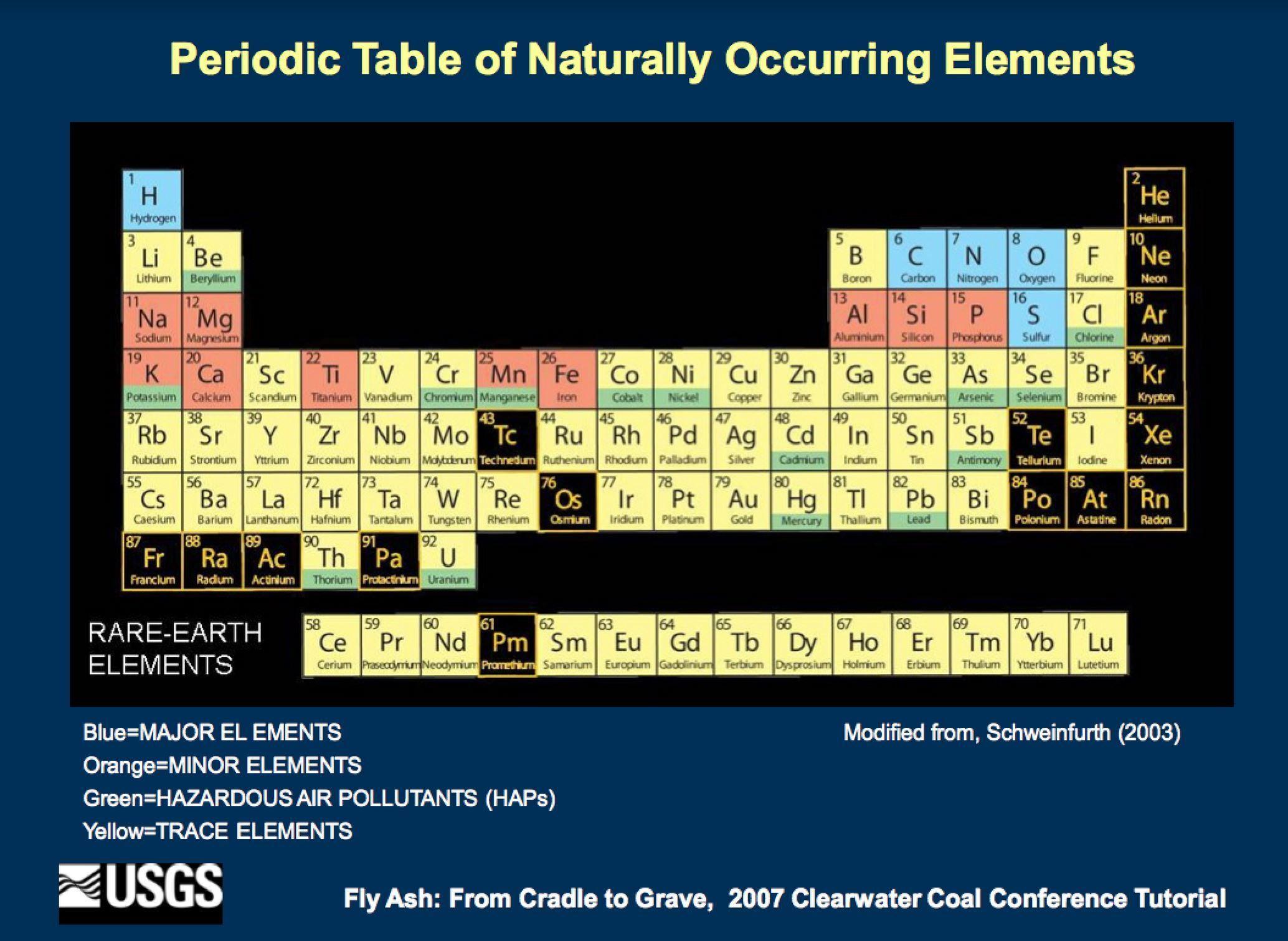 Coal Periodic Table Symbol