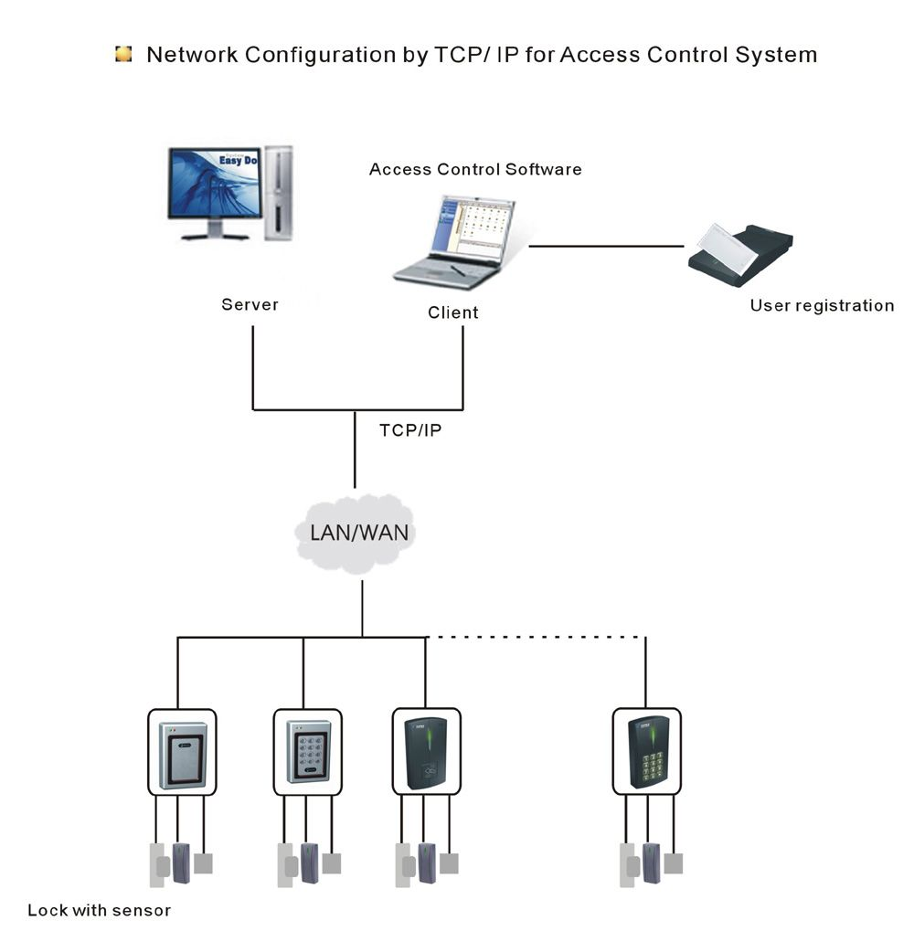 Access control systems hardware | Access Control Systems | Pinterest ...
