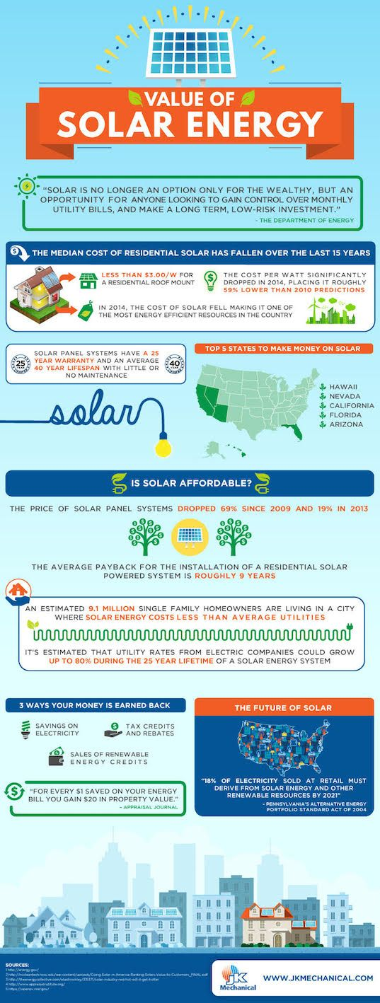 Infographic Why Solar Panels Are An Affordable And Smart Investment Alternative Energy Solar Energy Solar Panel System