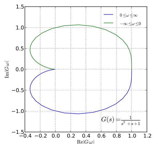 In Control Theory And Stability Theory The Nyquist Stability Criterion Is A Graphical Technique For Determining Th Control Theory Rational Function Stability