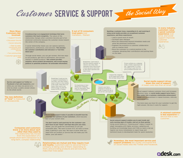 Customer Service & Support: The Social Way [INFOGRAPHIC] #customer #service #support