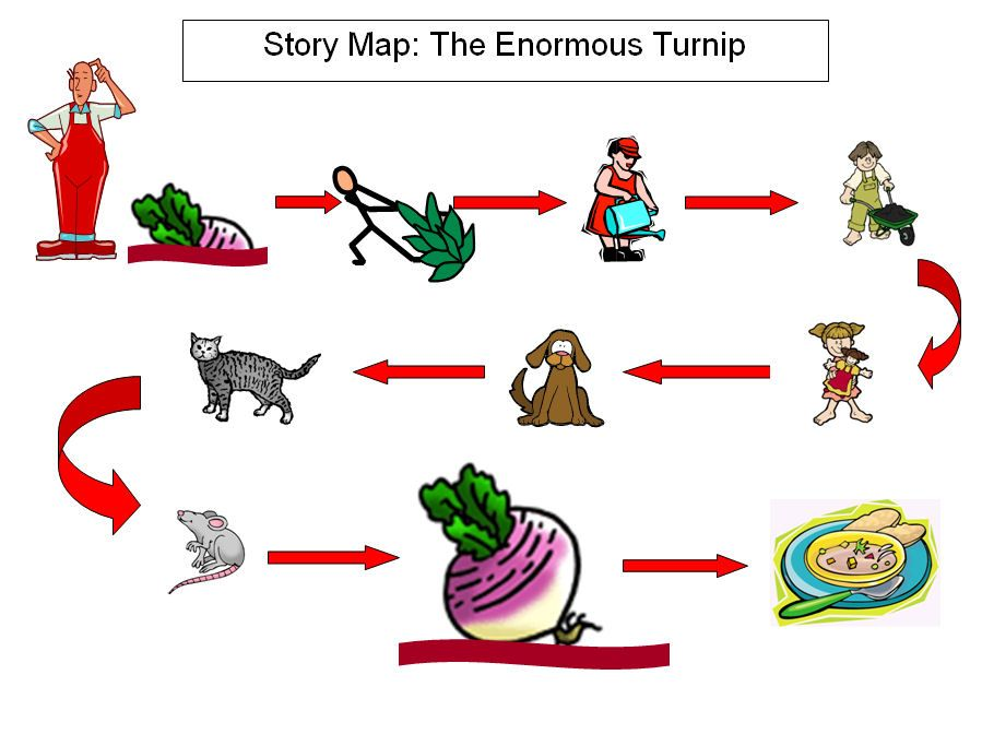 Simple visual story maps that support Pie Corbett's &'Storytelling ...