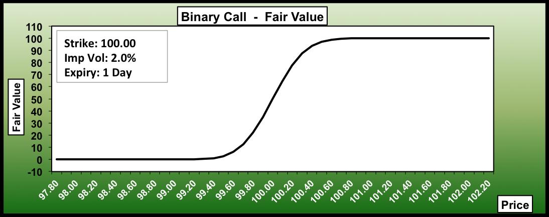 Day trader binary options
