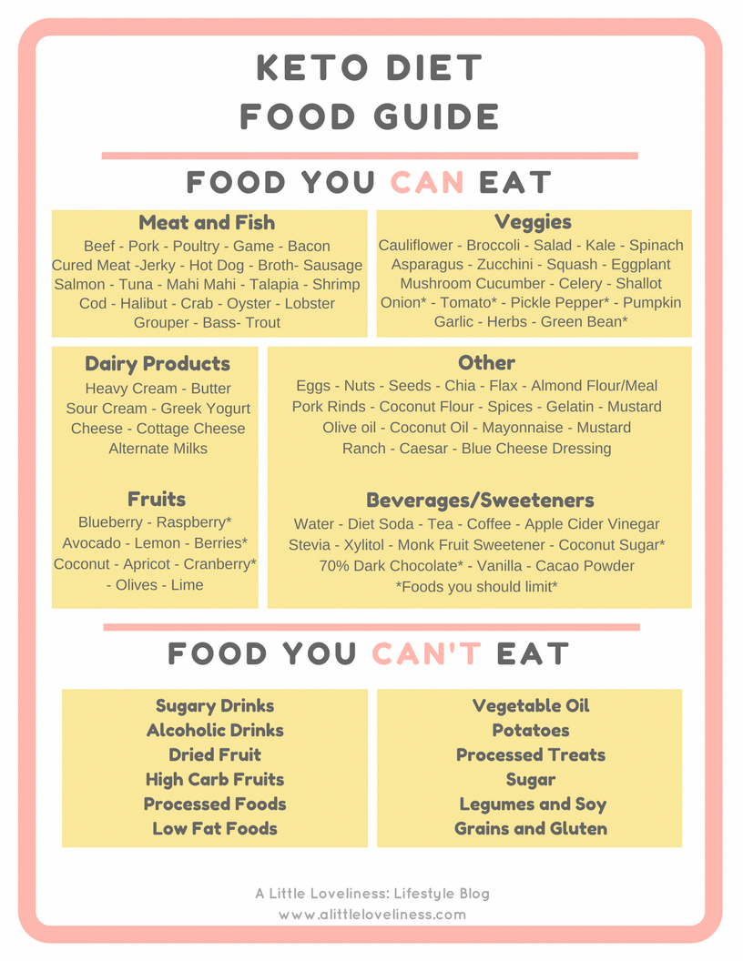 Download This Free Printable Keto Diet Food Guide For All The Dos And Don Ts Of Keto Friendly Food Di Metabolic Diet Recipes Metabolic Diet Keto Diet Recipes