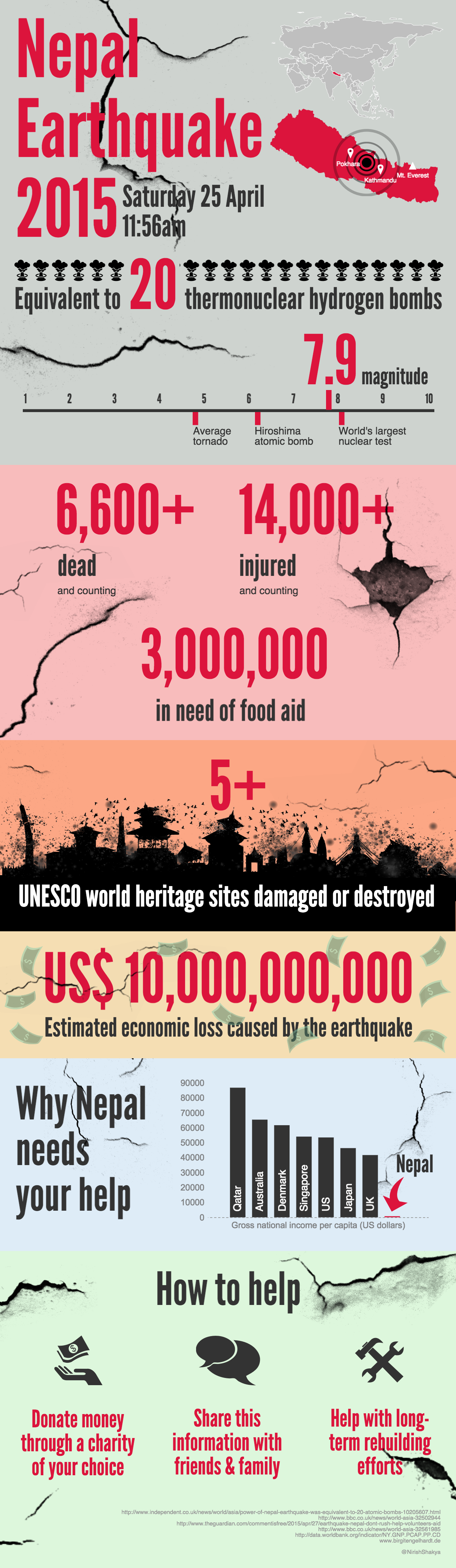 Over 5 Unesco World Heritage Sites Destroyed In Nepal