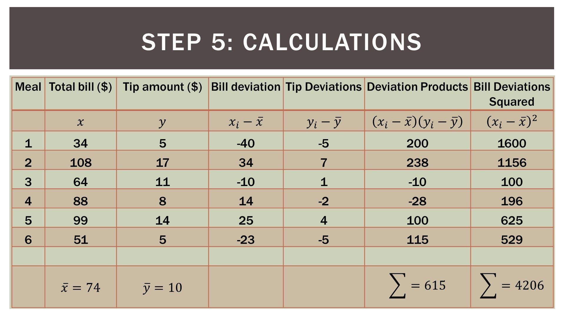 Statistics 101 Simple Linear Regression Part 3 The
