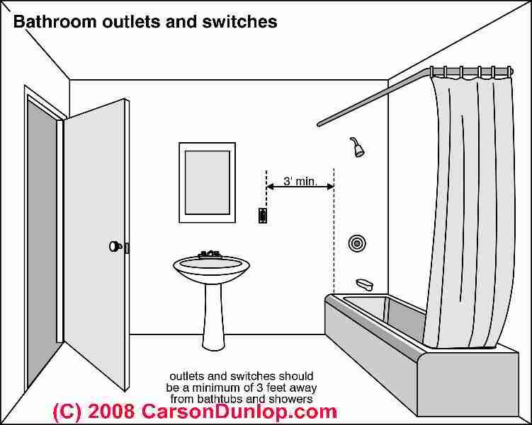 proper eletrical outlet location in bathrooms c carson dunlop rh pinterest com Basic Electrical Wiring Outlet Basic Electrical Wiring Outlet