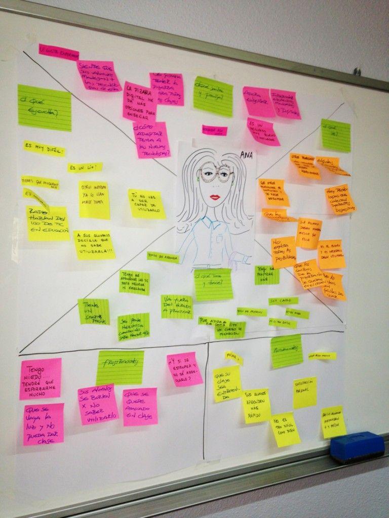 Herramientas de Design Thinking Mapa de Empata  Pensamiento de