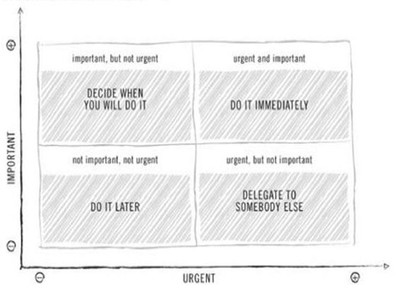The Eisenhower Matrix: How to Choose What to Work On When