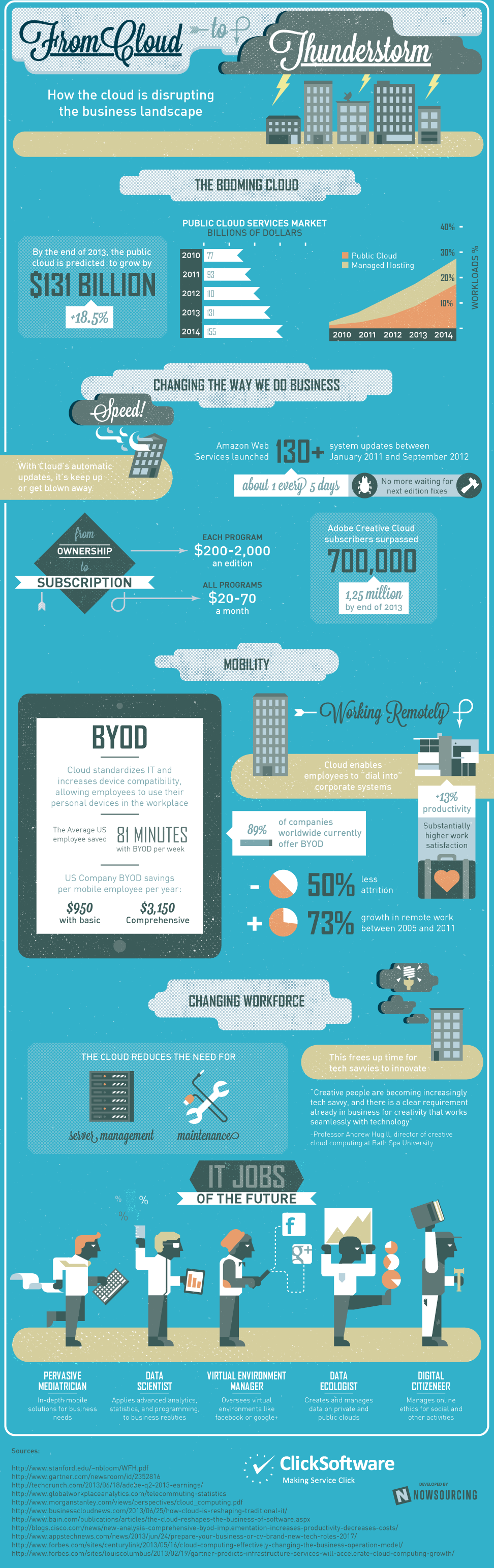 How the cloud is disrupting the business landscape #infographic