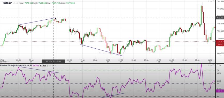 Menggunakan Garis Trend Dalam Trading (1) - Artikel Forex