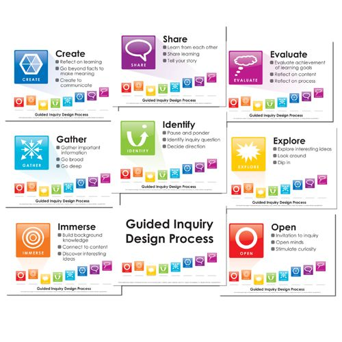 Guided Inquiry Lesson Plan Template Google Search Guided Inquiry