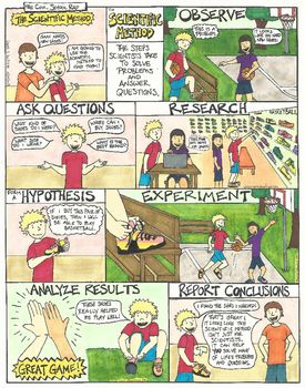 Key Concepts Scientific Method Hypothesis Questioning Analyze Conclusions Experiment Inqui Scientific Method Science Method Interactive Science Notebook