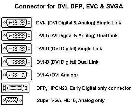 Connector for DVI, DFP, EVC & SVGA | Technology | Black