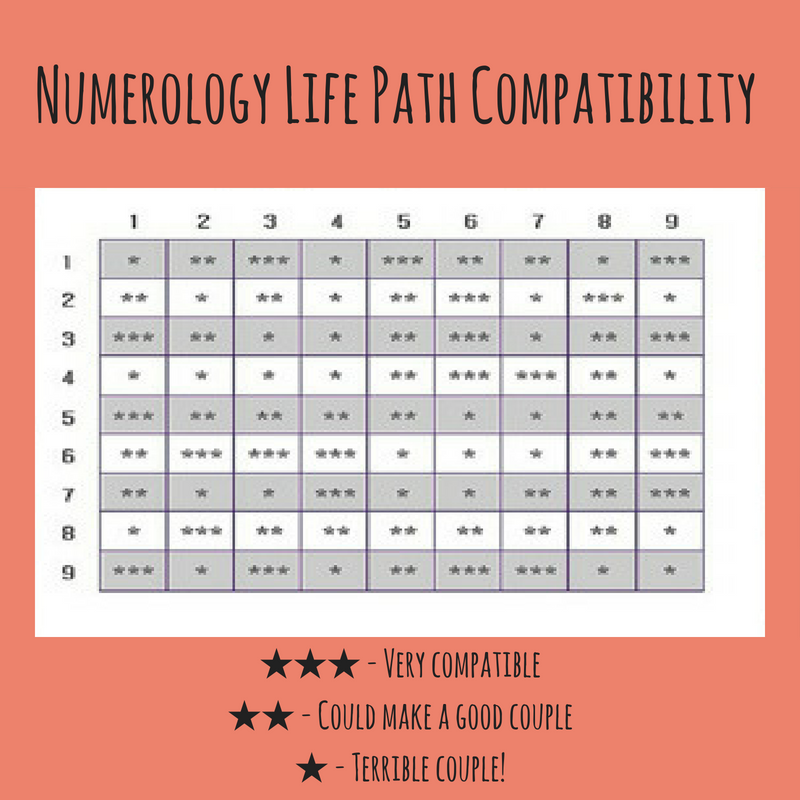 Numerology Compatibility Which Life Paths Are Compatible