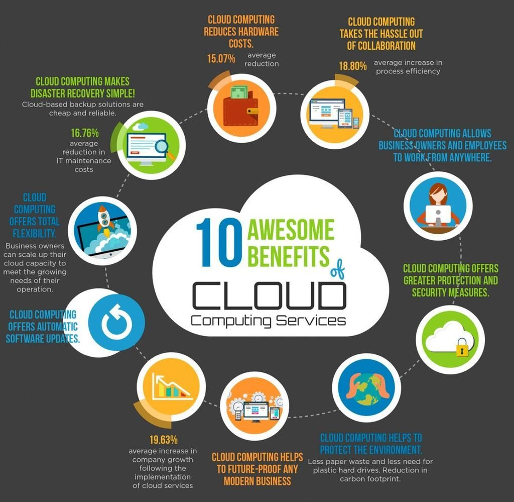 Awesome infographic 10 benefits of cloud computing