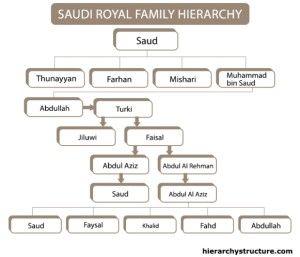 The Saudi Royal Family Tree Hierarchy Royal Family Royal Family