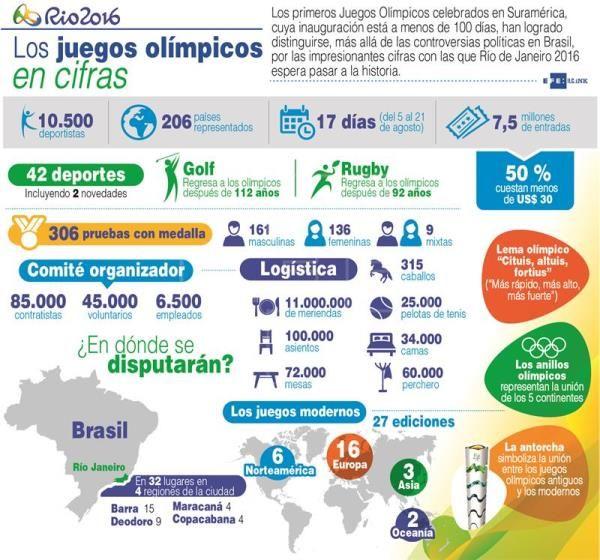 Los Juegos Olímpicos En Cifras Juegos Olimpicos Juegos Rio De Janeiro 2016
