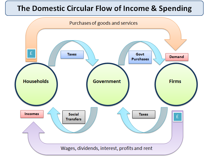 Understanding the circular flow of income and tutor2u economics what is the circular flow the circular flow of income and spending shows connections between different sectors of an economy ccuart Image collections