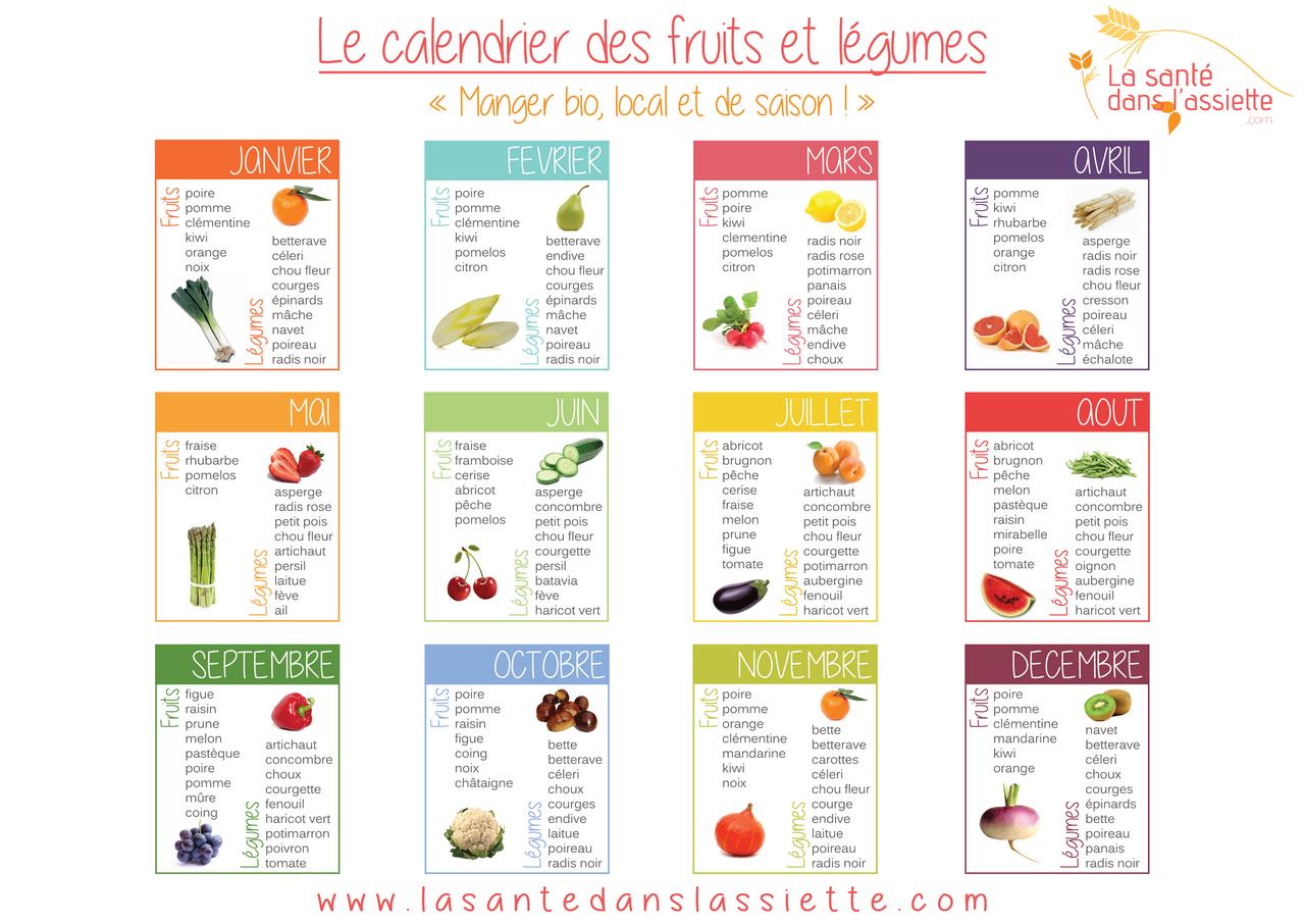 Calendrier Definition.Le Calendrier Des Fruits Et Legumes Afficher Le
