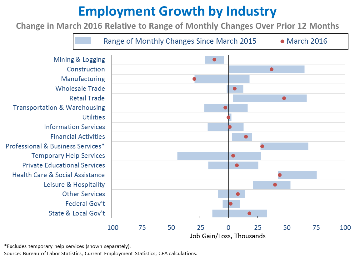 Employment Growth By Industry Employment Forced Labor Situation