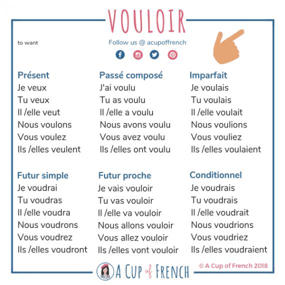 Verb VOULOIR   Verbes français, Apprendre le français, Passé composé