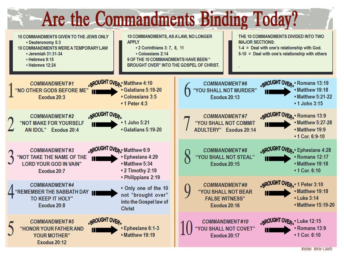 Ten Divisions Bible Are The Ten Commandments Binding