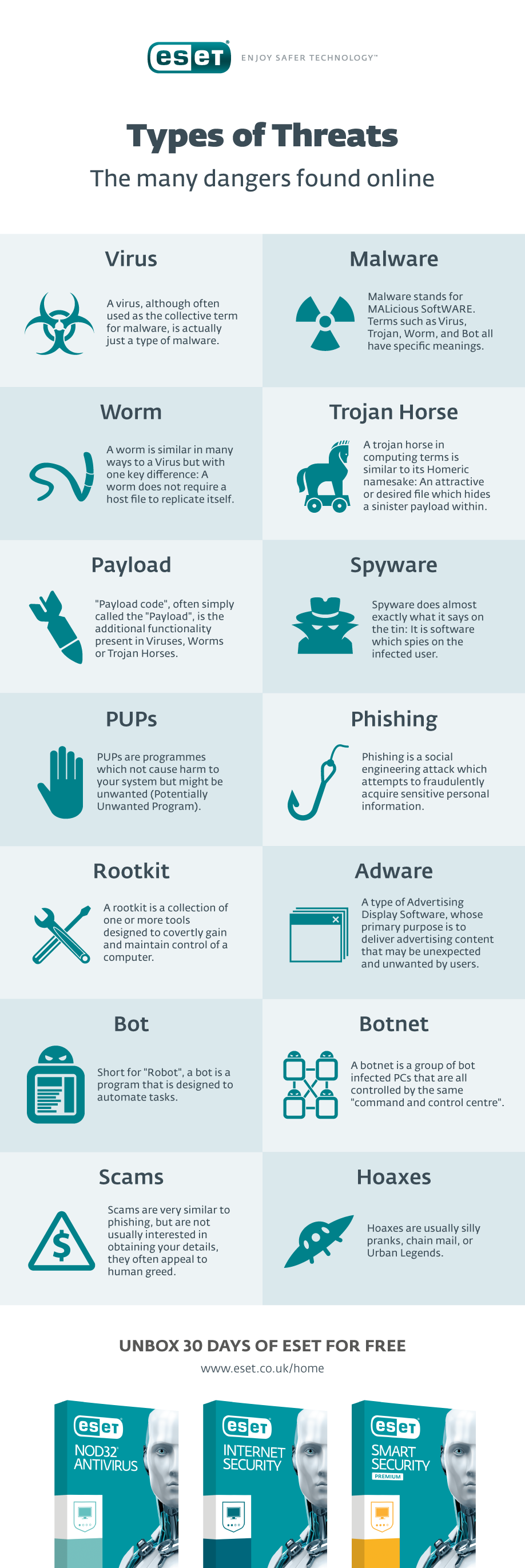 Types Of Threats Found Online Types Of Malware Amp Threats