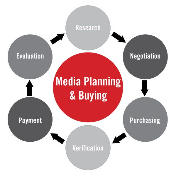 This Is The Basic Process About Media Planning And Buying  Media