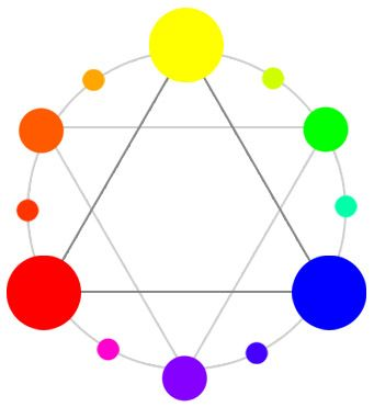 Color Theory 101 Color And Light Rgb Cmyk Color Wheel Art