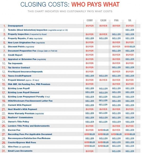 Who Pays What Closing Costs Business Ideas Real Estate Buyers
