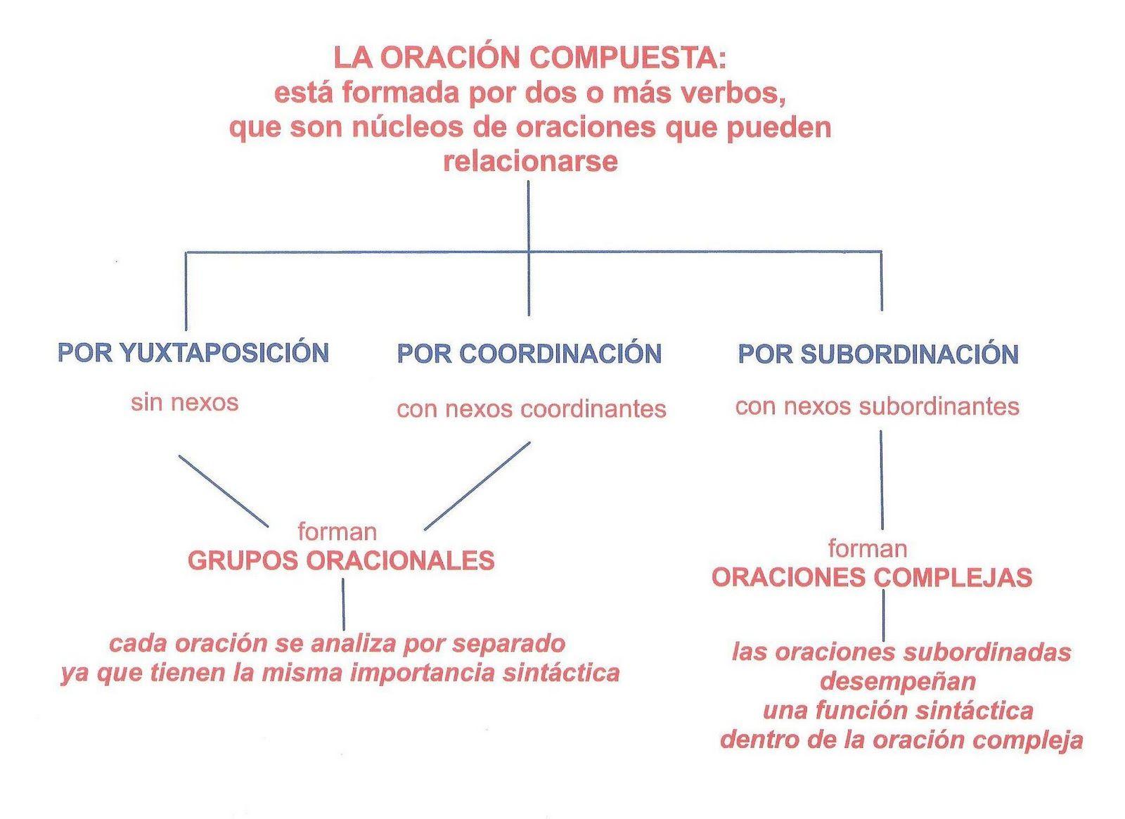 Tipos de oraciones compuestas. | lengua española | Pinterest | Tipos ...