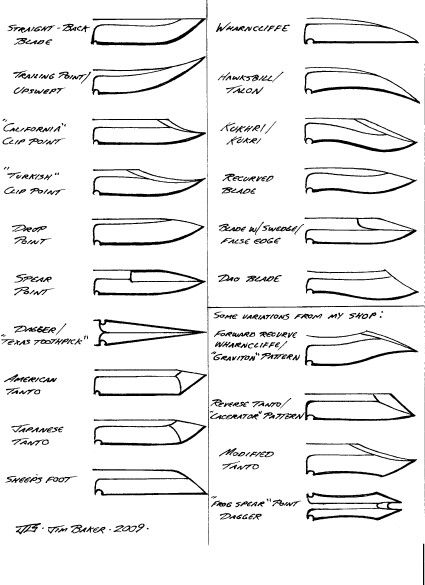 Kitchen Layout Templates 6 Different Designs: Chart Of Knife Blade Style