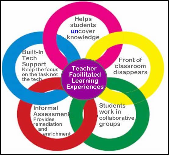 Teacher Facilitated Learning Experiences: The role of the teacher ...