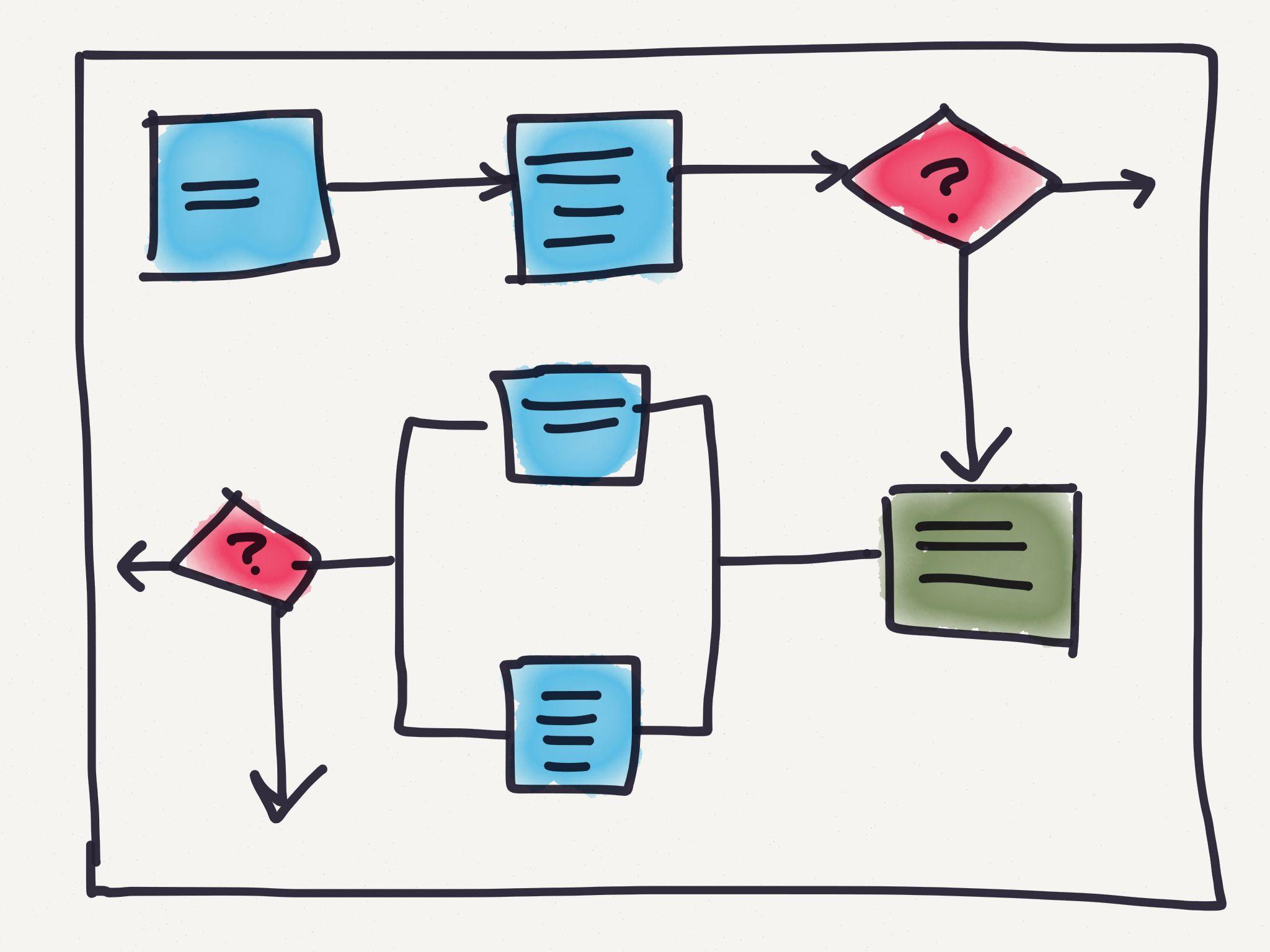Process flow chart fuel up lng pinterest project management process flow chart nvjuhfo Choice Image