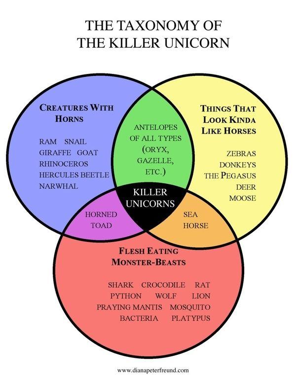 killer unicorns explained with venn diagrams fake biology texts rh pinterest com