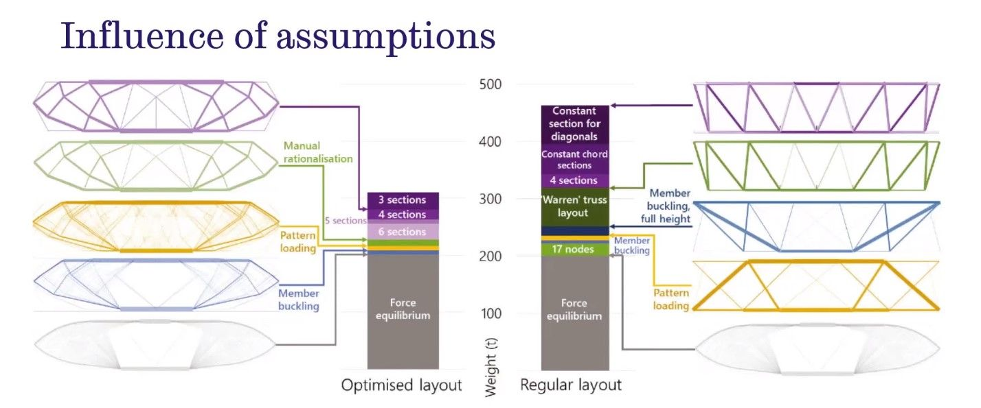 Doing More With Less Layout Optimisation Of Structures In 2020 Optimization University Of Bath University Of Sheffield