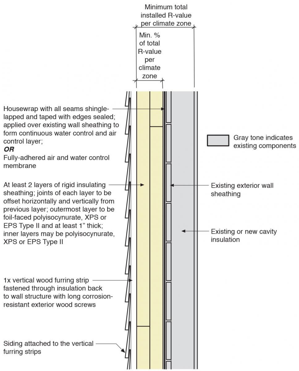 Insulating Sheathing Is Installed On Exterior Of An