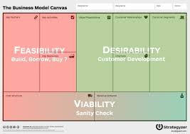 Image Result For Ideo Desirability Feasibility Viability Customer Development Business Model Canvas Ideo