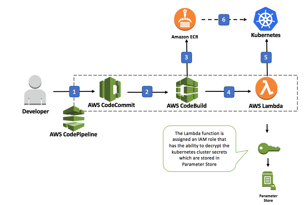 Continuous Deployment To Kubernetes Using Aws Codepipeline Aws Codecommit Aws Codebuild Amazon Ecr Continuous Deployment Aws Lambda Cloud Computing Services