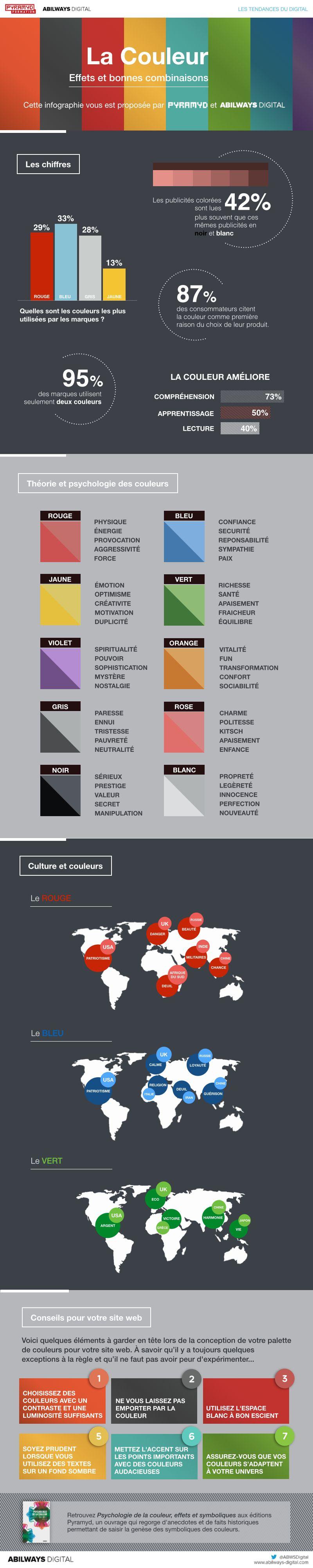 Infographie Couleurs Digital Jpg 800 4000 Psychologie Des Couleurs Infographie Psychologie