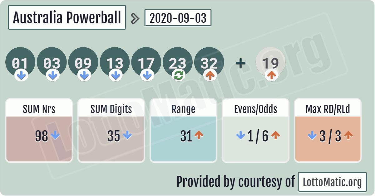 Australian Powerball Lottery Results