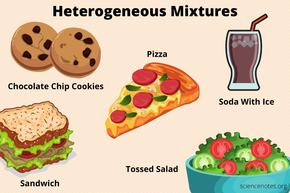 What Is a Heterogeneous Mixture? Definition and Examples ...