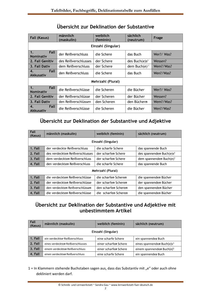 Pin Auf Arbeitsblätter Sekundarstufe Mathe Deutsch