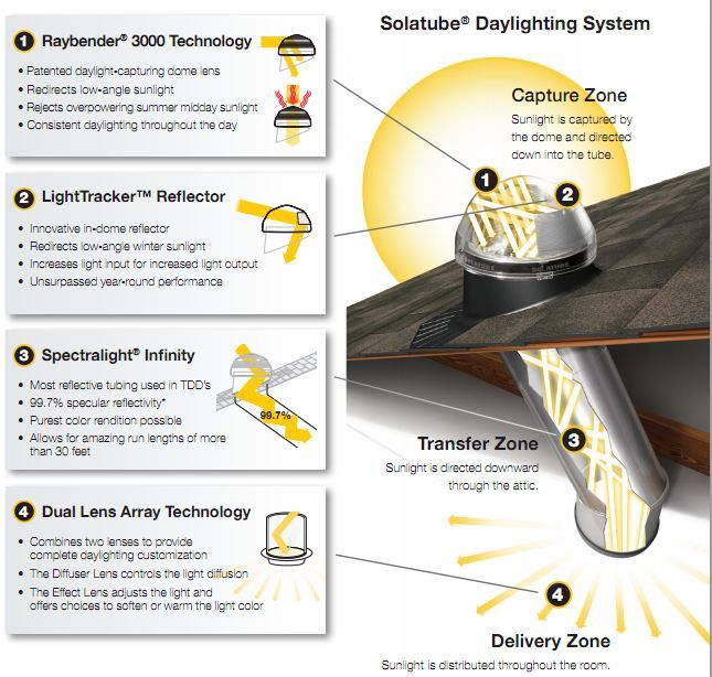 tubular daylighting devices fayeflam what is tubular daylighting device iheartdaylight in 2018