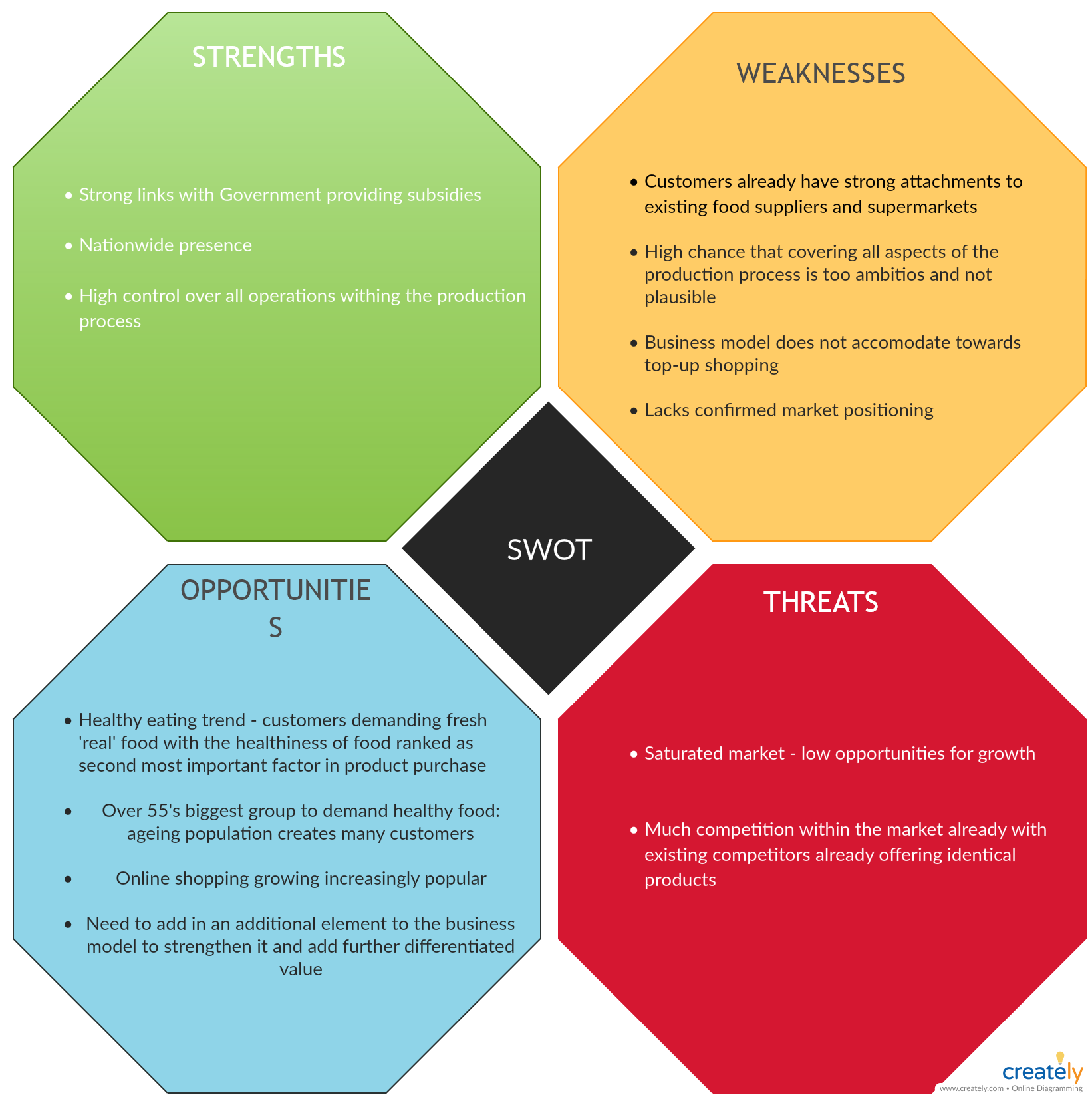 Swot Analysis Agriculture Industry Swot Analysis Swot Analysis Template Analysis